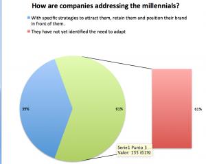 61% do not attract or retain millennials
