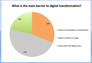 Leaders resistant to change: main barrier to digital transformation