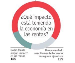 ¿Qué impacto está teniendo la economía en las rentas? Economía y Negocios, el Mercurio, domingo 21/01/17