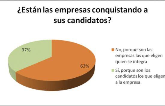 Eligen las empresas o los candidatos